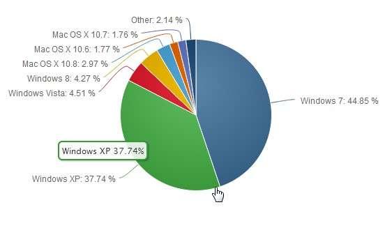 Selon les données de NetMarketShare, Windows XP est le deuxième système d'exploitation le plus utilisé dans le monde. Microsoft tente d'inciter particuliers et entreprises à migrer vers des versions plus récentes de son OS, en arguant qu'elles disposent de systèmes de sécurité plus performants. © NetMarketShare