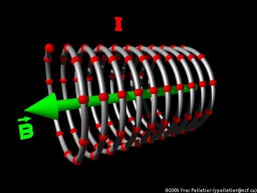Modélisation d'un solénoïde, crédits : Yves Pelletier.