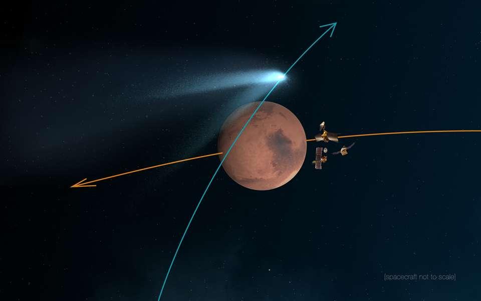 Illustration de la position relative des sondes spatiales Mars Reconnaissance Orbiter, Mars Odyssey et Maven, le 19 octobre 2014, lorsque la comète Siding Spring frôlera la Planète rouge à seulement 139.500 km de sa surface. Les poussières éjectées par le noyau cométaire sont une menace potentielle pour les orbiteurs qui, par conséquent, vont manœuvrer pour se protéger. Nul doute que la fine atmosphère de Mars sera traversée par les particules laissées dans le sillage de ce corps glacé issu du lointain nuage de Oort. © Nasa, JPL-Caltech