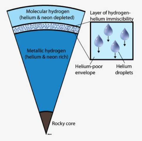 Une coupe d'un modèle de l'intérieur de Jupiter. Entre 10.000 et 13.000 kilomètres sous la surface de Jupiter, la température d'environ 5.000°C et la pression de 1 à 2 million d'atmosphères provoquent la condensation de gouttes d'hélium, qui devient non-miscible avec le fluide d'hydrogène métallique (région grise du schéma). Des pluies d'hélium se forment, entraînant le néon des couches supérieures. Plus bas, hydrogène et hélium redeviennent miscibles. Crédit : UC Berkeley-UC Regent