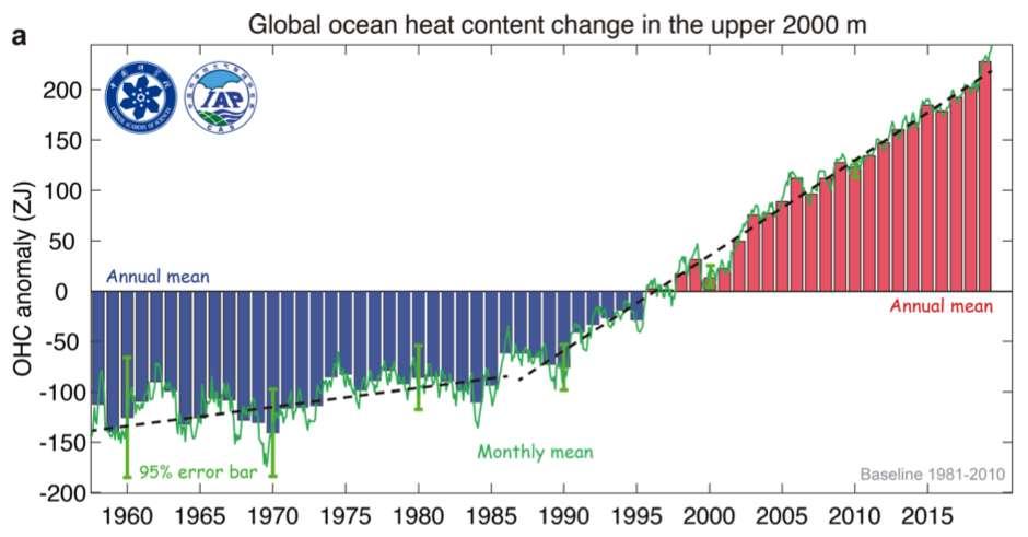 Variation de la chaleur emmagasinée dans les océans entre 1955 et 2019. © Lijing Cheng et al, Advances In Atmospheric Sciences