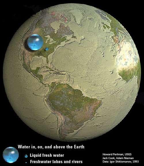 Selon des estimations de 1993, toute l'eau terrestre pourrait tenir dans une sphère de 1.385 km de diamètre. L'eau douce liquide (liquid fresh water) représenterait une sphère d'environ 272 km de diamètre et enfin, l'eau douce liquide de surface (lacs, rivières, etc.) occuperait une bille de 56 km (freshwater lakes and rivers). Sur la Planète bleue, 97,5 % de l'eau est salée (océans…). Sur les 2,5 % d'eau douce, presque un tiers est souterraine (30,1 %) et seulement 1,2 % est disponible en surface. 68,7 % sont dans les calottes polaires ou des glaciers. © Howard Perlman (USGS), Jack Cook (Woods Hole Oceanographic Institution), Adam Nieman