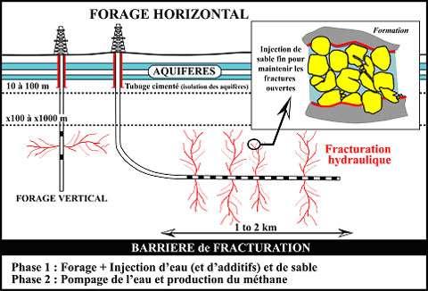 Schéma réalisé par l'IFP montrant deux cas de fracturation hydraulique, depuis un forage vertical ou horizontal. L'eau sous pression provoque un réseau de fractures que des particules solides ajoutées à l'eau empêchent de se refermer. On remarque la grande profondeur de ces forages, au-delà de 1.000 mètres et bien en dessous des nappes phréatiques. © IFP