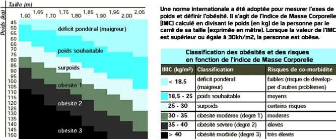 Classification des risques en fonction de l'IMC. © DR