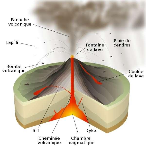 Sous la plupart des volcans, il existerait deux chambres magmatiques interconnectées, une profonde (100 à 110 km) et une superficielle (10 à 20 km). © Sémhur, Wikimedia Commons, cc by sa 3.0
