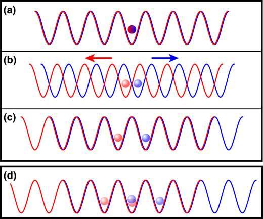 Le principe de l'expérience de marche aléatoire quantique utilisant un atome de césium et un réseau optique à lasers. Voir l'explication du schéma dans le texte. Crédit : Institut de physique appliquée, université de Bonn