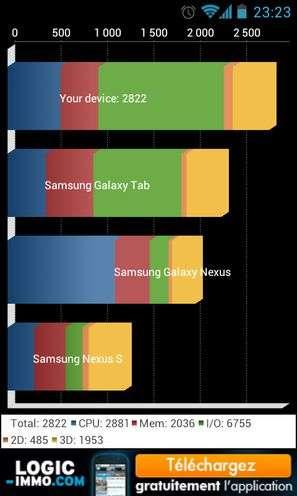 Pour connaître la puissance de son smartphone Android, il faut effectuer un benchmark. Le score est découpé en différentes catégories. L'appareil est comparé aux performances moyennes les plus proches, ici des appareils Samsung de dernière génération. © Guénaël Pépin