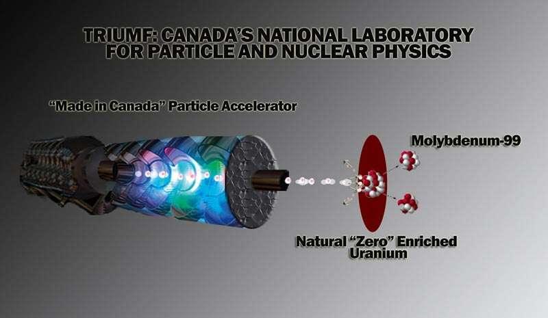 Principe de la production de molybdène 99 dans le réacteur Ariel . Un faisceau d'électrons tombe sur des noyaux d'uranium. Les élecrons sont freinés en produisant des photons qui provoquent la fission de ces noyaux en molybdène 99. Crédit : Triumf