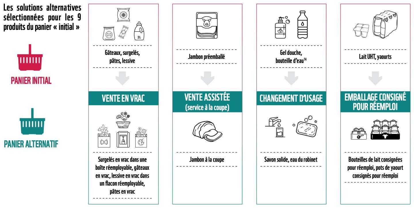 Les 9 alternatives proposées pour réduire les emballages plastique. Source : « Le plastique, ça n'emballe plus ? », EY, WWF