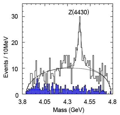 La preuve de l'existence du Z(4430) avec une résonance dans le taux de production à 4430 MeV. Crédit : KEK Laboratory