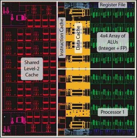 Chaque cœur se compose d'une structure légère (170 millions de transistors) et d'une mémoire de 1 Mo un peu particulière. De type NUCA (non-uniform cache access), elle est composée de 16 blocs de 64 ko pouvant chacun être utilisé soit comme mémoi
