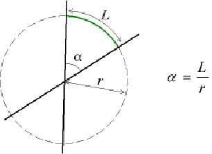 Définition de l'angle en radians. © Maksim, Wikipédia CC by sa 3.0