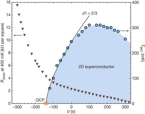 En bleu, la zone devenant supraconductrice sous une certaine température critique et au-dessus d'une certaine différence de potentiel. Les triangles rouges donnent la dépendance de la résistance de la zone étudiée, quand elle est isolante, en fonction de la différence de potentiel. Crédit : Nature