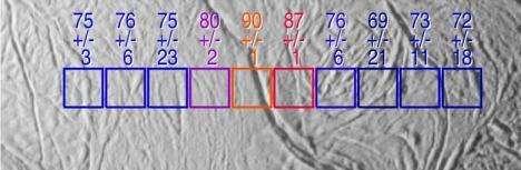 Mesure de la température de la surface d'Encelade par la sonde Cassini On voit nettement que la source la plus chaude est localisée au niveau de la crevasse, située au centre de l'image(Crédits : NASA/JPL)