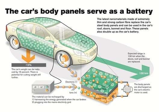 En remplaçant le toit, le capot et les portières d'une voiture par des éléments en fibre de carbone constituant la batterie, Vovlo estime qu'un véhicule pourrait être allégé de 15 % tout en disposant de 130 km d'autonomie supplémentaire. L'illustration ci-dessus montre également que ces batteries, en réalité plus proches de supercondensateurs, peuvent se recharger via le secteur sur une borne de charge, ou encore se régénérer lors des freinages et décélérations du véhicule. © Volvo