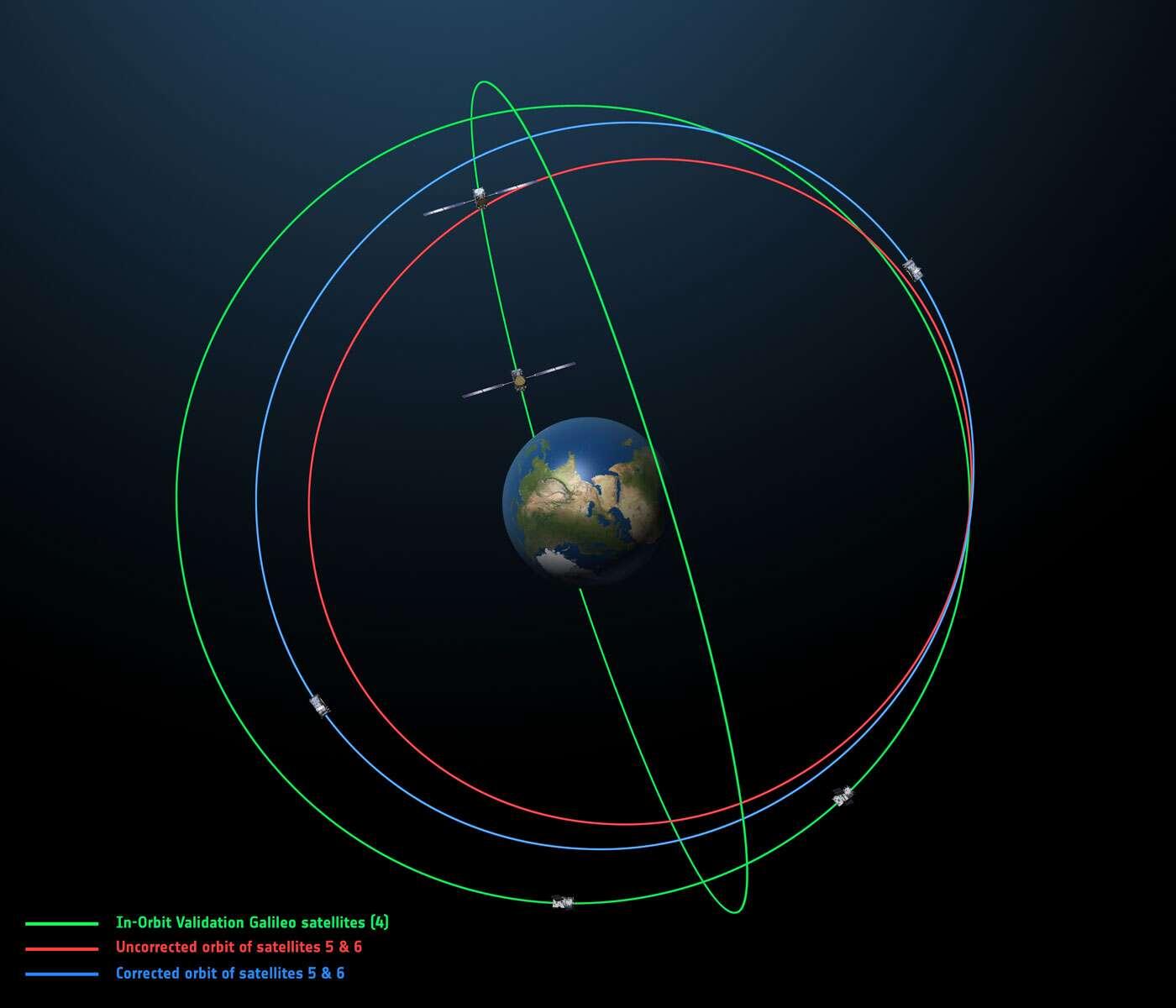 En bleu, l'orbite sur laquelle auraient dû évoluer les satellites Galileo 5 et 6, et en rouge celle sur laquelle ils se sont installés. Les trajectoires en vert sont celles des autres satellites Galileo. © Esa