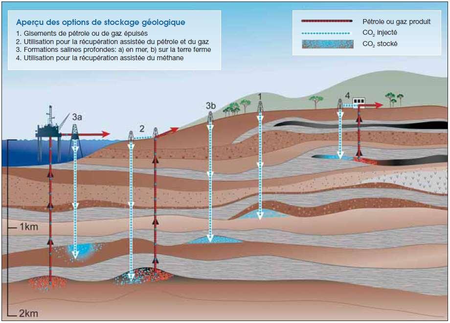 Les différentes techniques envisagées de stockage géologique du CO2. En 4 se trouve la récupération assistée qui échange du CO2 contre du méthane dans des veines de charbon. © Giec 2005
