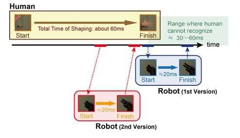 Au jeu de pierre-feuille-ciseaux, il faut 60 millisecondes à un humain pour former un geste et seulement le tiers de ce temps à la main robotisée. Cependant, dans la première version (identifiée en bleue), la séquence démarrait au moment où l'humain finissait son geste, ce qui laissait penser que le robot trichait. Dans la version mise à jour (identifiée en rouge), on voit que la séquence débute plus tôt et se termine quasiment en même temps que celle du joueur humain. © Université de Tokyo, Ishikawa Oku Lab