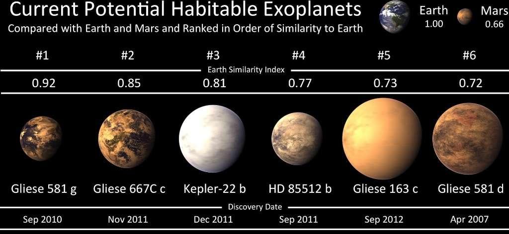 Sur ce schéma sont représentés, avec des simulations réalistes sur ordinateur, les aspects des 6 exoplanètes potentiellement habitables connues à ce jour. L'exoplanète Gliese 163c est l'une des plus prometteuses avec un indice de similarité avec la Terre de 0,73. © PHL @ UPR Arecibo