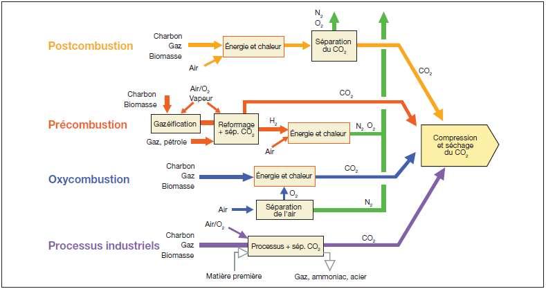 Schéma de présentation des différents procédés de capture industrielle du CO2, dont la séparation postcombustion (en orange). © Giec 2005