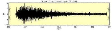 Signature sismique d'un module d'Apollo 12 entré en collision avec la Lune, le 20 Novembre 1969 Cette signature servira de référence pour rechercher d'autres impacts météoritiques (Crédits : NASA)