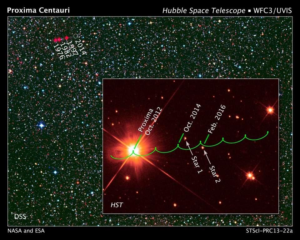 La photographie de fond sur cette image montre des positions passées de Proxima du Centaure. L'image au premier plan représente Proxima observée par Hubble en octobre 2012, et la trajectoire apparente en vert de cette étoile qui sera membre d'un système triple dans les années à venir. Cette trajectoire l'amènera relativement près de deux étoiles assez brillantes (Star 1 et Star 2) en 2014 et 2016. © Nasa, Esa