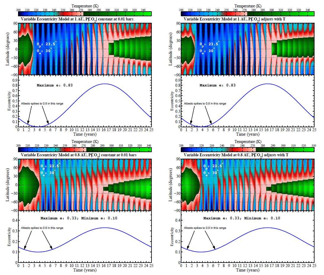 Les conditions d'habitabilité d'une planète fluctuent dans le temps en fonction de son excentricité et de sa distance à son étoile (le vert signifie que la région autour de l'étoile est habitable). Crédit David S. Spiegel (Université de Princeton)