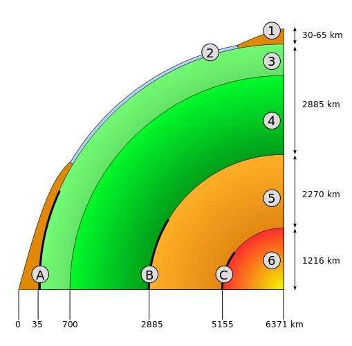 Sur ce schéma, la discontinuité de Mohorovičić est représentée en A, sachant que les lettres B et C indiquent respectivement les discontinuités de Gutenberg et de Lehmann. Elle se trouve donc entre la croûte continentale (1) ou océanique (2) et le manteau supérieur (3). Les chiffres situés en dehors de l'image correspondent à des profondeurs. © Dake, Wikimedia Commons, cc by sa 2.5