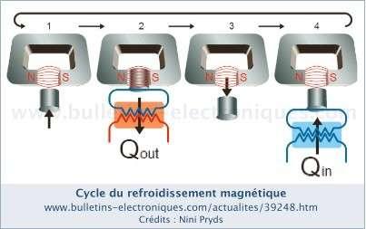 Le réfrigérateur magnétocalorique fonctionne selon un cycle en quatre temps, qui ne nécessite que de modifier un champ magnétique au niveau d'un échangeur de chaleur réchauffant (2) ou refroidissant (4) un fluide.
