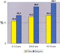 Prévalence de l'excès de poids par âgeCrédits : www.province.luxembourg.be