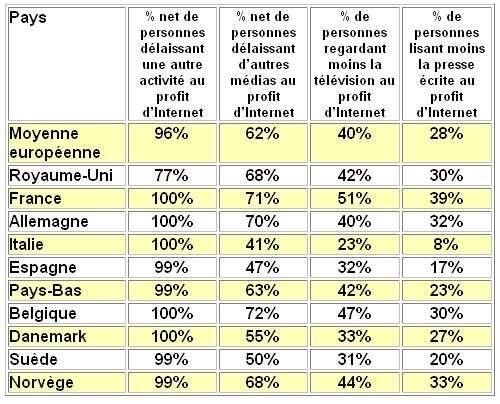 Pourcentage d'activités délaissées au profit d'Internet, tous internautes confondus. Source : EIAA