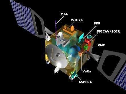 Les instruments scientifiques embarqués à bord de Vénus Express : MAG, VIRTIS, PFS, SPICAM/SOIR, VMC, VeRa et ASPERA (Crédits : ESA)