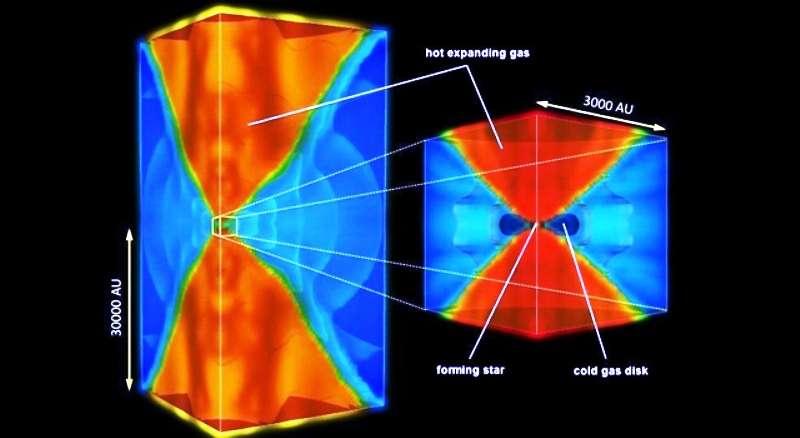 Dans un cube de plusieurs dizaines de milliers d'unités astronomiques (UA) les astrophysiciens ont simulé sur ordinateurs des processus hydrodynamiques complexes couplés à des transferts de rayonnement pour reproduire la naissance des premières étoiles. On voit ici deux cônes montrant des régions à hautes températures en rouge, émergeant du disque froid (couleur bleue) entourant la jeune étoile en formation. Ces régions chaudes, en atteignant 50.000 K, stoppent l'accrétion de matière et inhibent donc une croissance de l'étoile au-delà de 43 masses solaires. © Nasa/JPL-Caltech/Kyoto Univ.