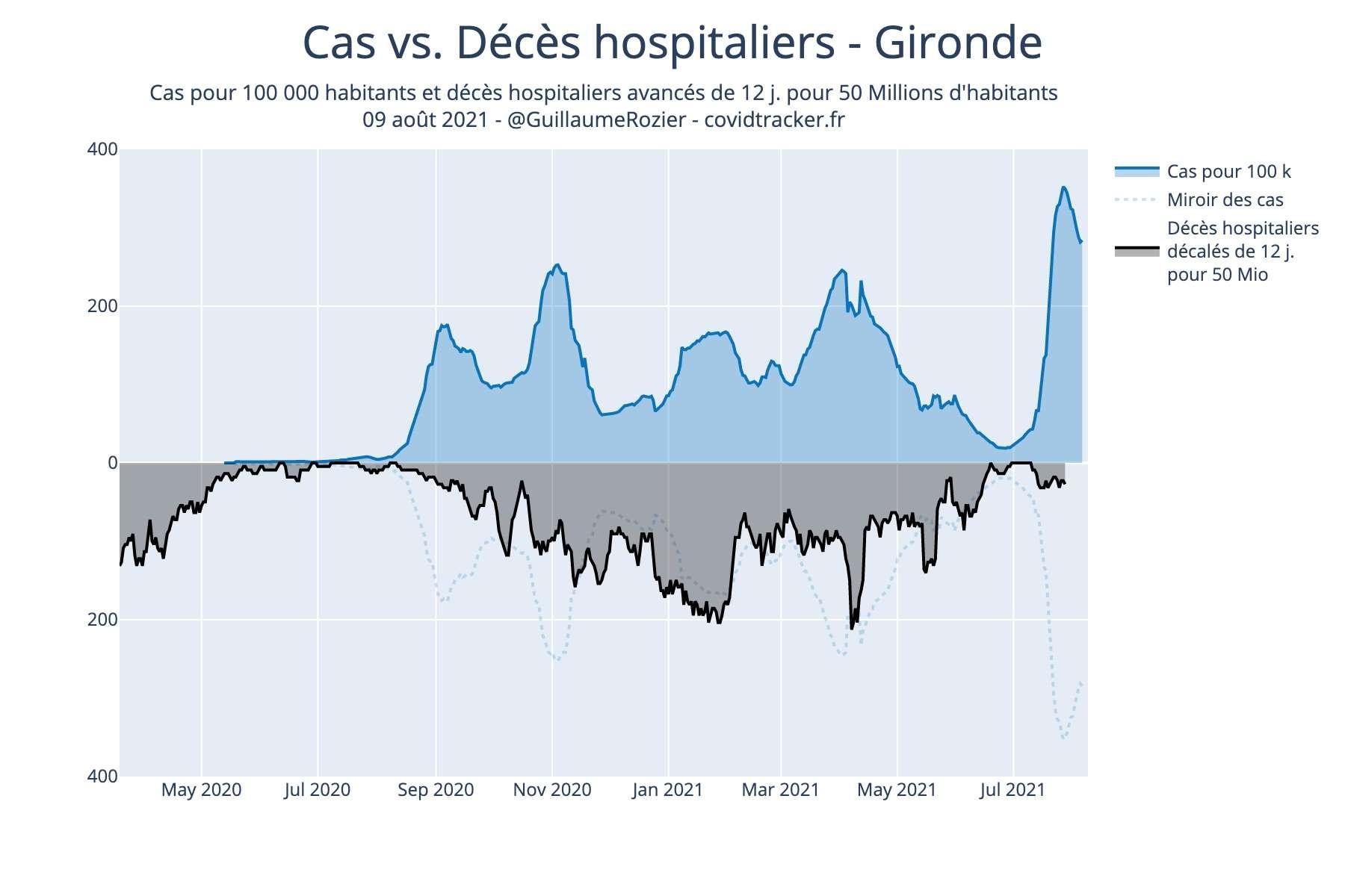 Cas positifs versus décès en Gironde (taux de vaccination : 72 %). © Guillaume Rozier, Covidtracker