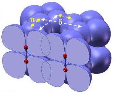 Ce schéma montre les orbitales liantes et anti-liantes des atomes d'oxygène dans les amas (O2)4. En rouge, les atomes d'oxygène et en bleu la représentation des nuages électroniques des orbitales. Crédit : National Academy of Sciences
