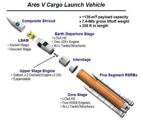 Le lanceur Ares V