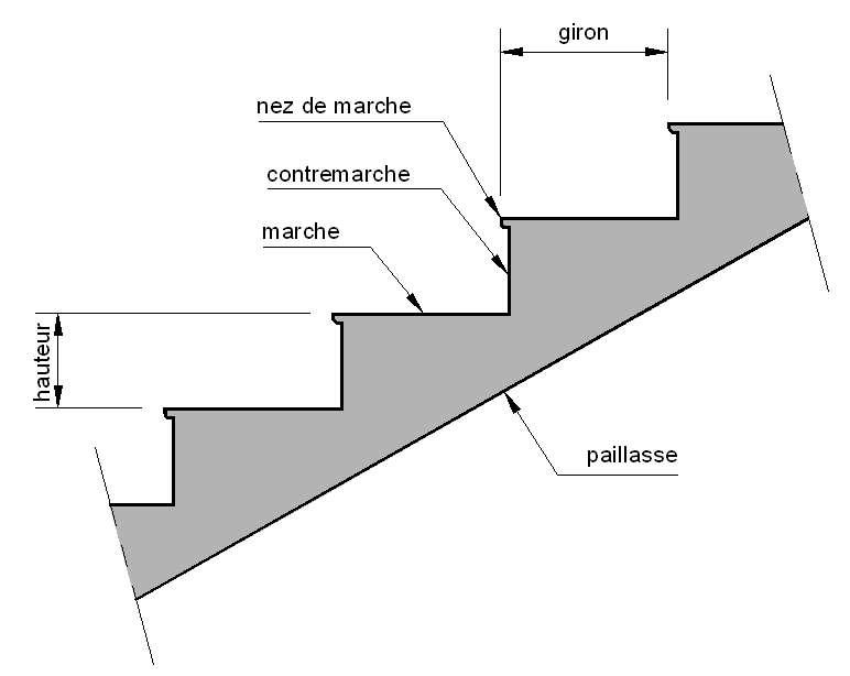 La contremarche sépare verticalement deux marches d'un escalier. © PhY, CC BY-SA 3.0, Wikimedia Commons