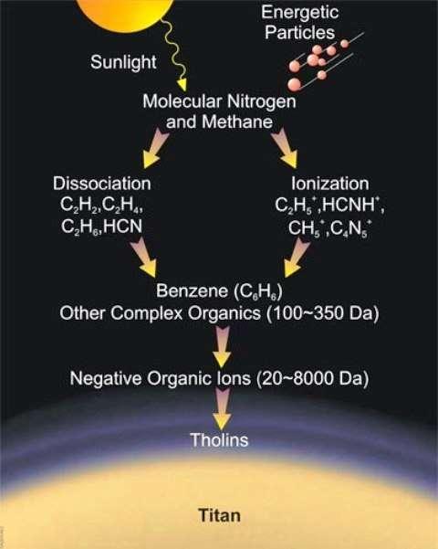 Un schéma illustrant les réactions chimiques produisant probablement des tholins dans l'atmosphère de Titan. ©Southwest Research Institute