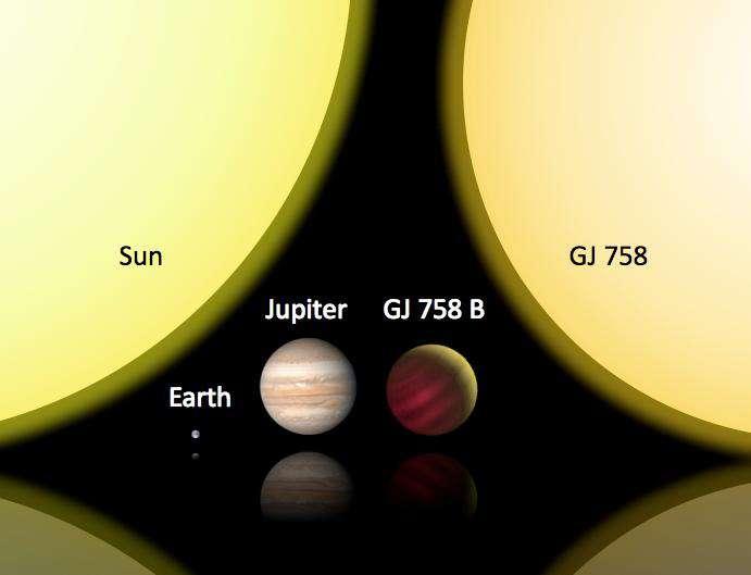 Un comparaison entre la taille de la Terre, du Soleil, de Jupiter, de GJ 758 b et de GJ 758. Crédit : MPIAC Thalmann