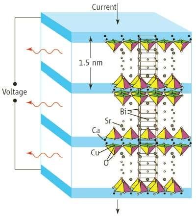 Le supraconducteur à haute température BSCCO émet des radiations cohérentes dans le domaine du térahertz. Il est formé d'une alternance de couches supraconductrices (bleu) et d'isolants (blanc). Crédit : Science