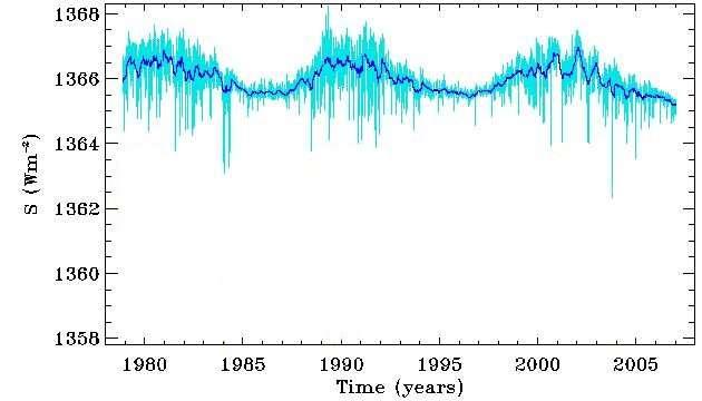 Variation de l'irradiance solaire totale au cours du temps (bleu clair : variation quotidienne ; bleu foncé : variation sur une période de 81 jours). © DR