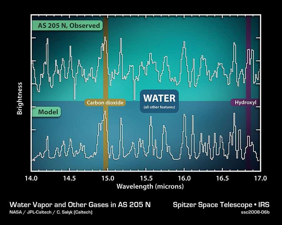 Comme pour la figure 2, le spectre du disque de AS 205 N montre de la vapeur d'eau et du gaz carbonique. Crédit: Nasa/JPL-Caltech