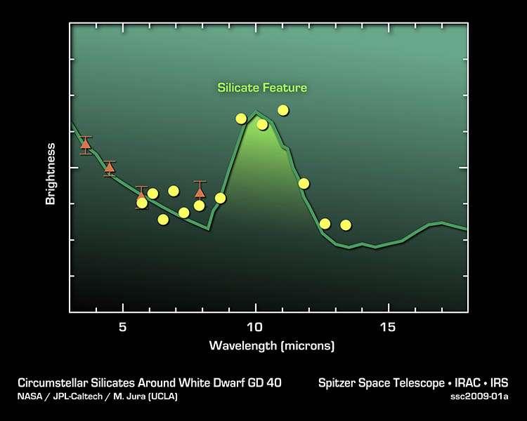 Les minéraux silicatés sont détectés autour de l'étoile GD 40 par leur spectre infrarouge. Crédit : Nasa/JPL-Caltech/Ucla