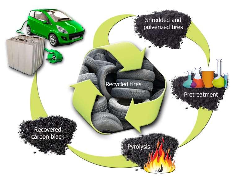 Schéma du traitement et de l'extraction du noir de carbone à partir de pneumatiques usagés (recycled tires). D'abord broyés (shredded and pulverized tires), ils sont ensuite transformés en bouillie (pretreatment) puis séchés. Il en résulte des briques de caoutchouc qui seront chauffées par pyrolyse pour en extraire le noir de carbone (recovered carbon black), lequel servira à fabriquer l'anode de batteries lithium-ion. © Oak Ridge National Laboratory