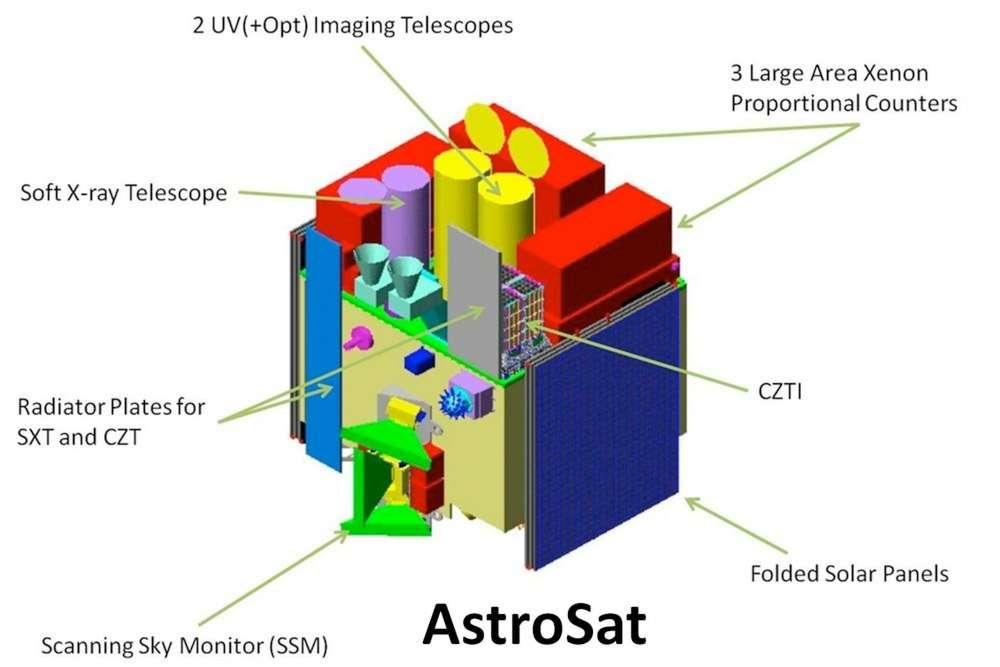 Vue d'artiste du satellite Astrosat X et UV de l'Agence spatiale indienne. Il sera lancé en 2012 et devrait fonctionner pendant au moins cinq ans. © Université de Leicester