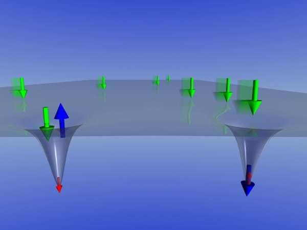 Les électrons (flèches vertes) circulent dans le semi-conducteur SiP. Ils sont parfois capturés par des atomes de phosphore (flèches bleues) et peuvent transférer de l'information au niveau du spin du noyau de ces atomes (flèches rouges). © Gavin W Morley