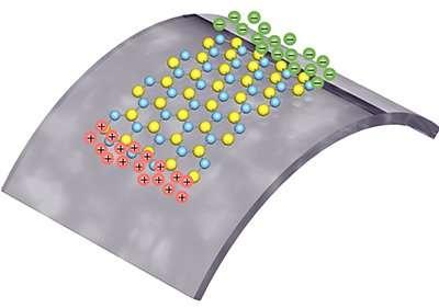 Lorsqu'une contrainte mécanique déforme cette couche monomoléculaire de disulfure de molybdène, les charges positives (en rouge) et négatives (en vert) se déplacent selon deux directions opposées, créant une différence de potentiel. © Lei Wang, Columbia Engineering