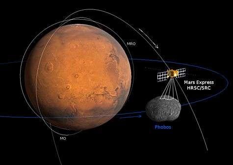 Schéma du survol de Phobos par Mars Express le 23 juillet dernier. Mars, Phobos et Mars Express ne sont pas à l'échelle. Crédit : Esa/ DLR/ FU Berlin (G. Neukum)