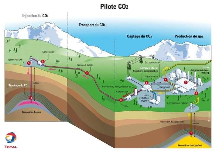 Schéma du fonctionnement du site pilote de captage et de stockage de CO2 sur le gisement gazier de Lacq, dans les Pyrénées Atlantiques. © Total