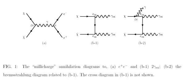 Diagrammes de Feynman pour la création de paires e+/e- (positron/électron) avec deux millifermions. Crédit : Seong Chan Park